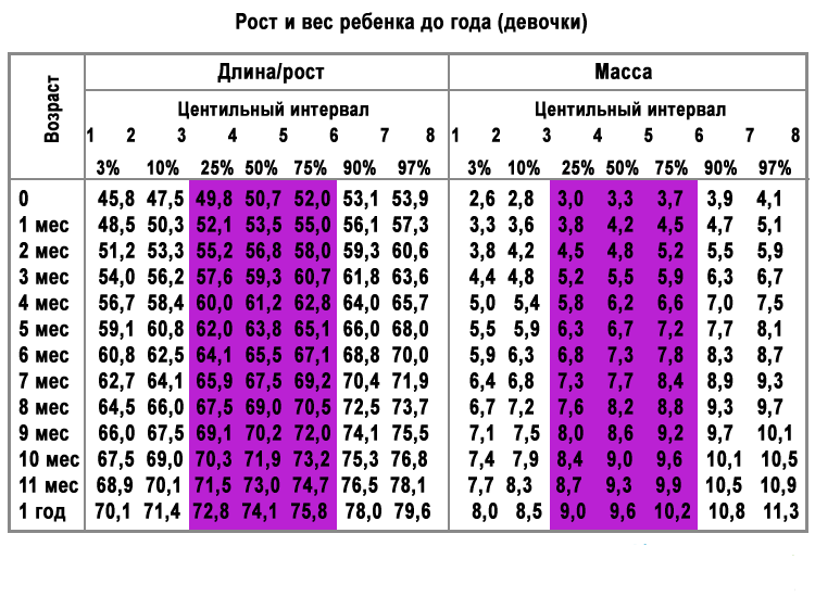 Таблица веса и роста для мальчиков по годам: калькулятор, нормы от 1 до 18 лет по воз