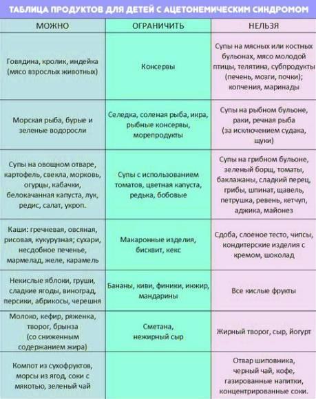 Особенности диеты при ротавирусе у детей