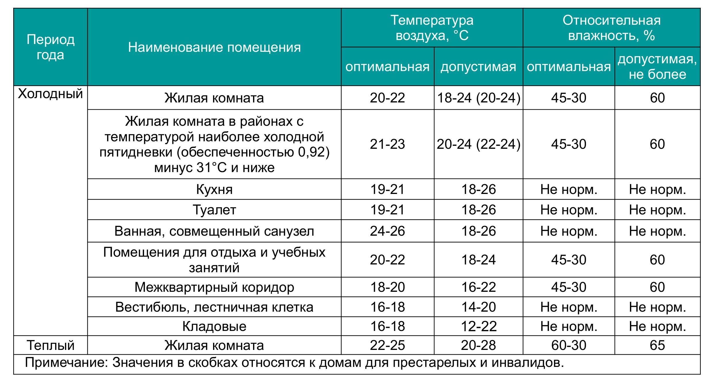 Влажность воздуха в детской комнате: правила и требования