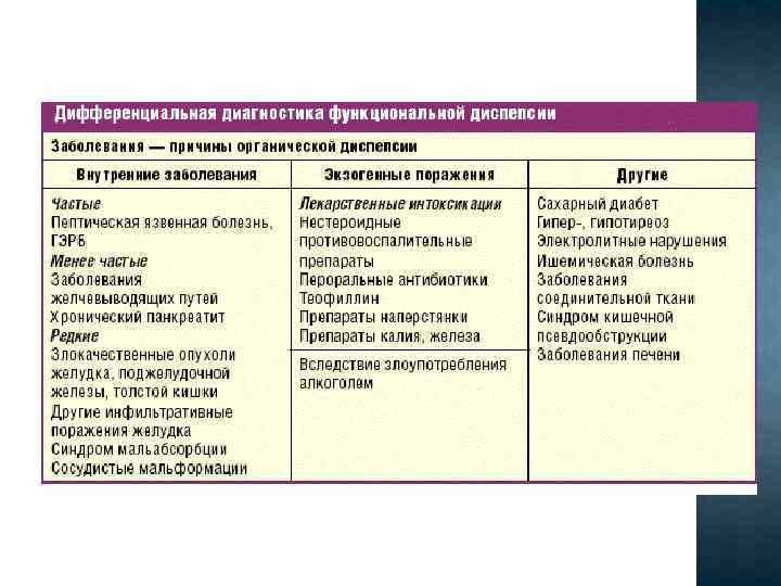Функциональная диспепсия у детей: симптомы и лечение несварения желудка