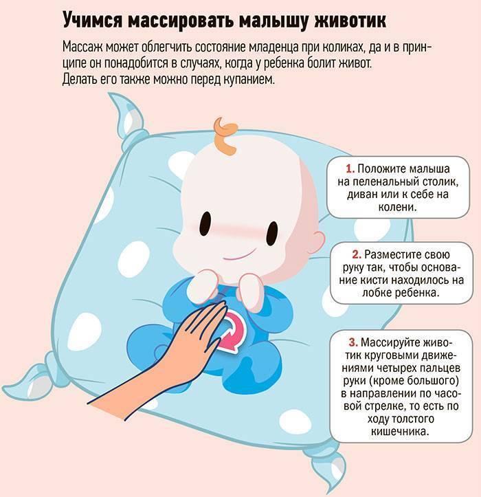 Колики у новорожденных причины и средства борьбы