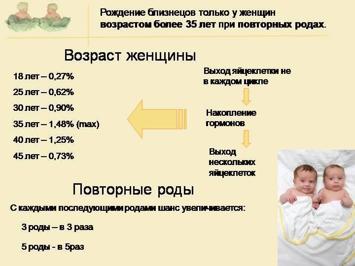 Риски при беременности двойней