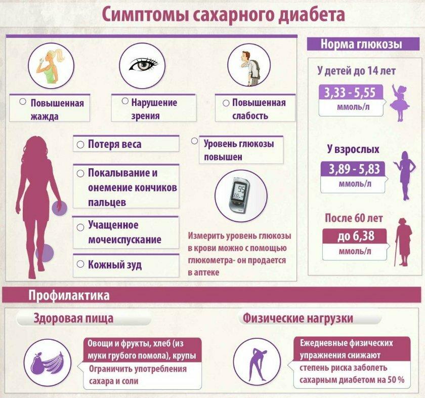 Роды при гестационном диабете 1 и 2 типов: можно ли рожать