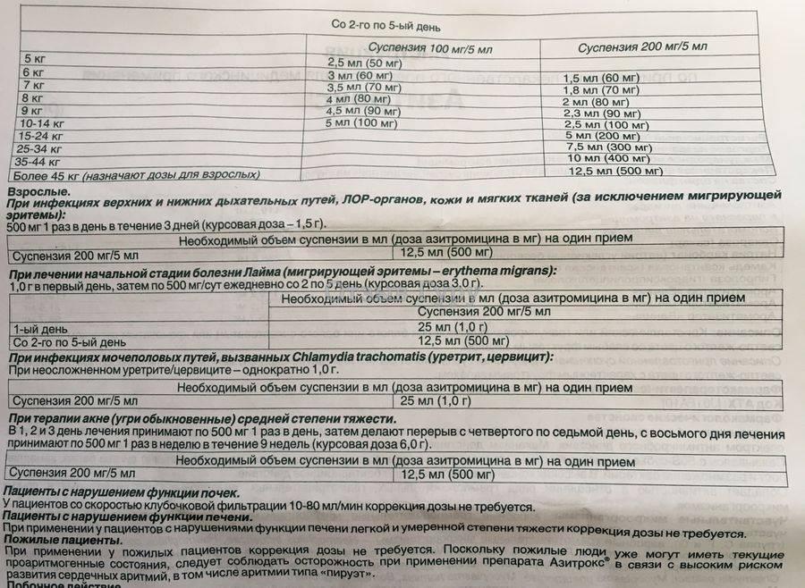 """Суспензия """"цефалексин"""": инструкция по применению для детей, отзывы. цефалексин, суспензия для детей цефалексин капсулы 500 мг инструкция по применению"""