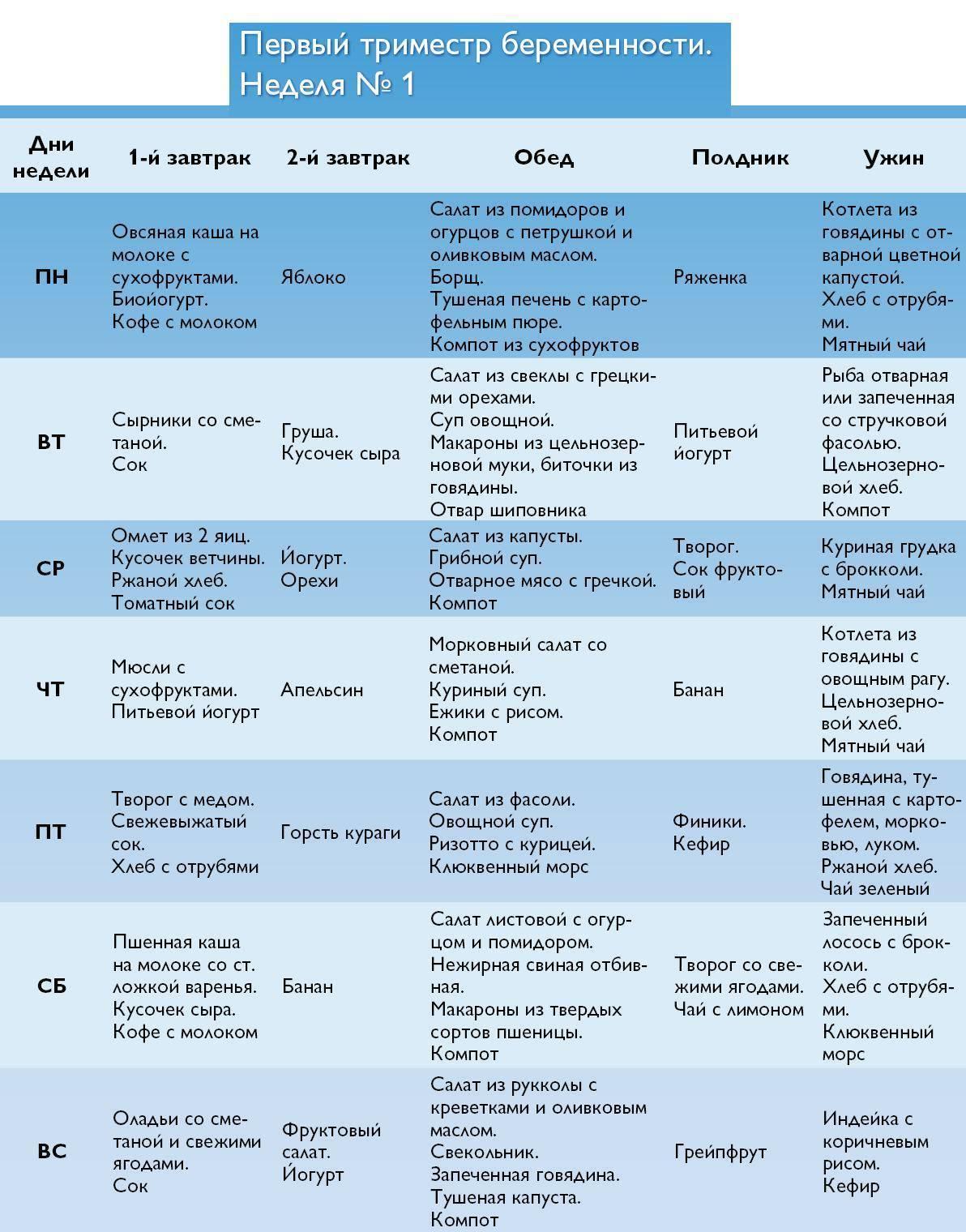 Подготовка к скринингу 1 триместра – как подготовиться? - диагностика