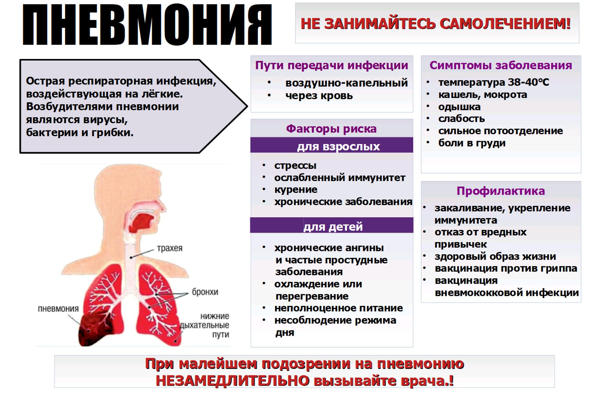 Пневмония у детей: симптомы, признаки, проявления, причины
