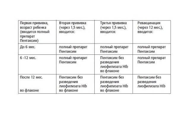 Подробный разбор прививок акдс и пентаксим: чем отличаются вакцины и какая из них лучше?