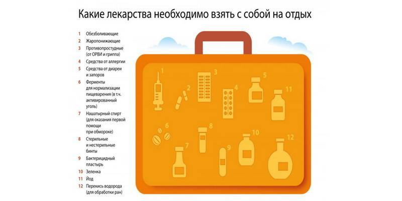 Аптечка на море список лекарств на отпуск