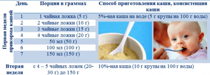 Молочные продукты для ребенка: с чего можно начинать прикорм?