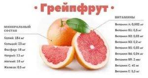 Польза грейпфрутов при ожирении и для беременных, вред плодов при одновременном приеме лекарств - кабинет врача