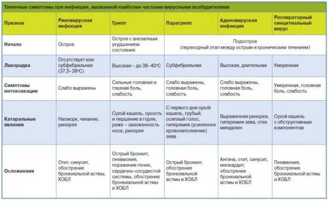 Чем лечить герпес на лице у ребенка. лечение герпеса у детей. gerpeslechim.ru