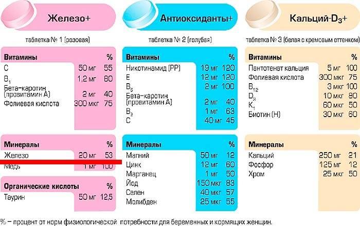 Витамин д при беременности - роль в организме, дефицит, норма, анализ