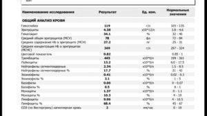 Средняя концентрация гемоглобина в эритроците повышена или понижена