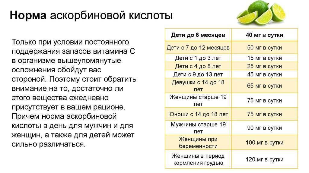 Витамин с для детей: дозировка и применение в сезон простуд