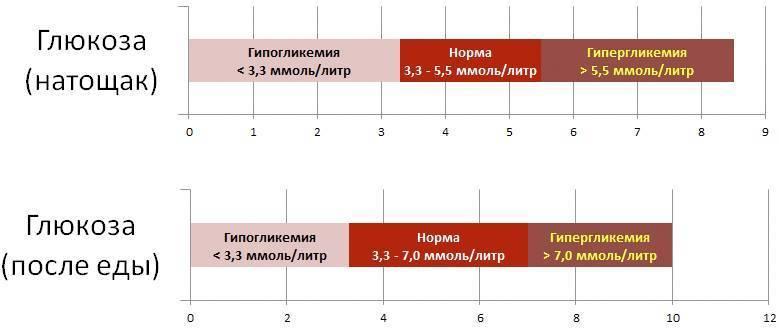 Норма сахара в крови у беременных по неделям в таблице: чем опасен повышенный и пониженный уровень? | обследования | vpolozhenii.com