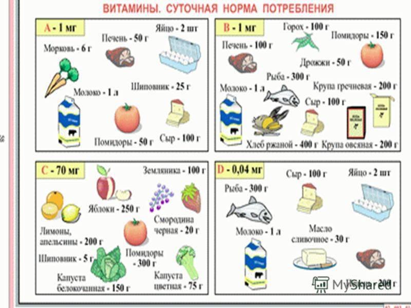 Витамин е в каких продуктах содержится, суточная норма