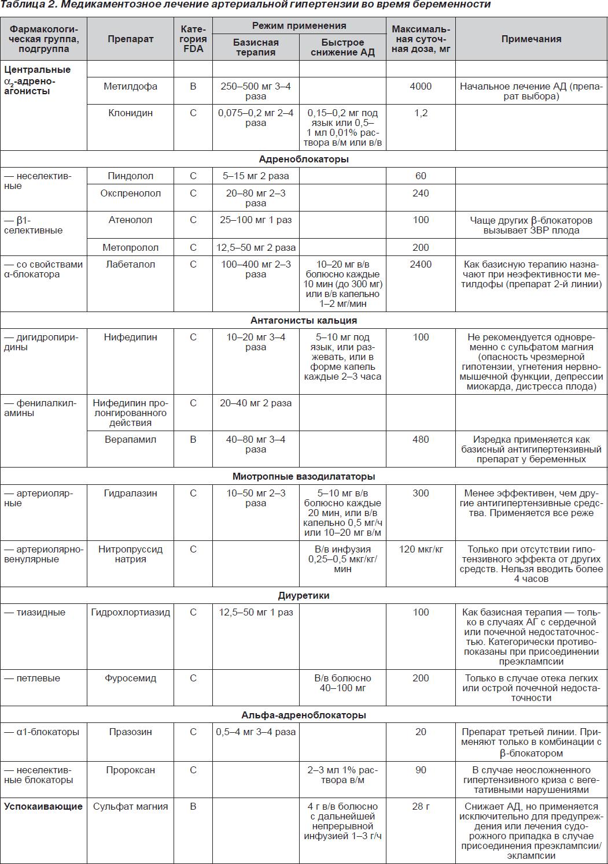 Препараты при беременности, какие можно принимать / mama66.ru