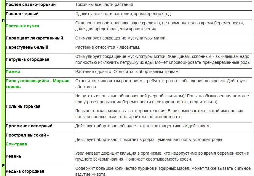 Сенны листья для выкидыша - molnar.ru