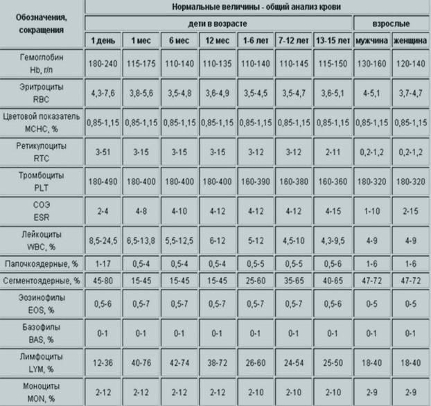 Соэ у новорожденного норма: таблица норм соэ у детей по возрасту, причины повышенных и пониженных показателей в крови: расшифровка результатов – соэ в крови удетей: норма иотклонения — оздоровительный spa-центр «панацея»
