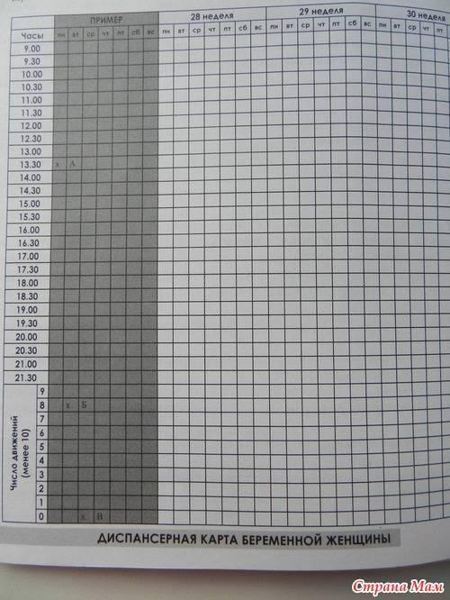 Таблица тест на шевеление плода