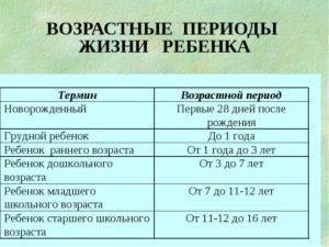 Период новорожденности: продолжительность, характеристика и особенности развития | календарь развития | vpolozhenii.com