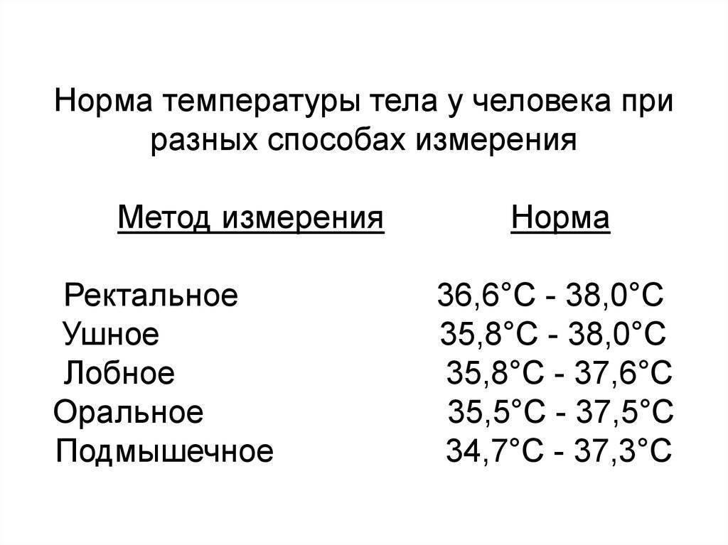 Температура перед месячными норма