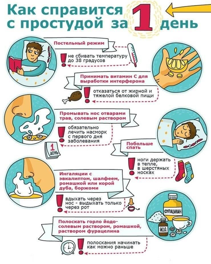 Простуда у ребенка 1.5 года лечение. простуда у ребенка, лечение детей. противовирусные лекарственные препараты при детской простуде