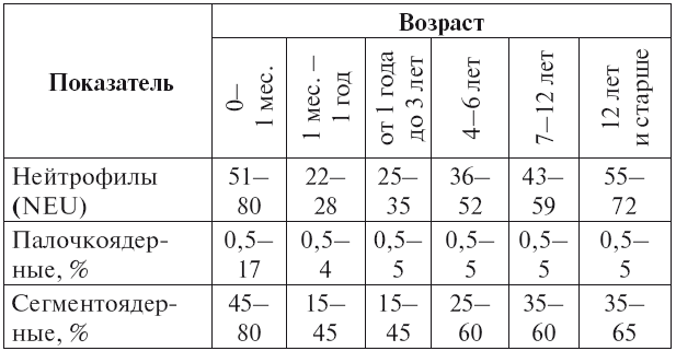 Расшифровка анализа крови на нейтрофилы