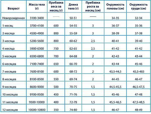 Рост и вес ребенка по месяцам ? до года: калькулятор, нормы в таблице ВОЗ для грудничка