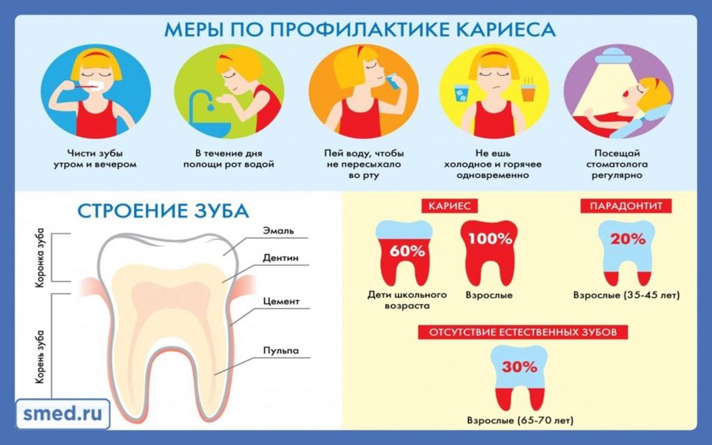 Профилактика и лечение кариеса молочных зубов