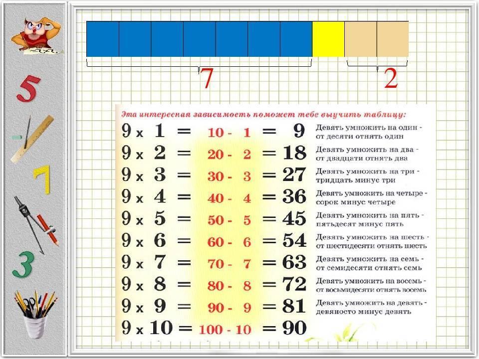 Тренажер «таблица умножения за 20 минут»