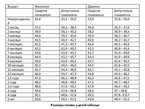 Окружность грудной клетки: таблица оптимальных значений у детей и взрослых, как измерять объем и алгоритм