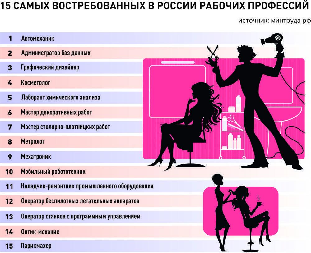 Военные институты россии: список поступных специальностей после 11 класса, морские училища и академии для девушек