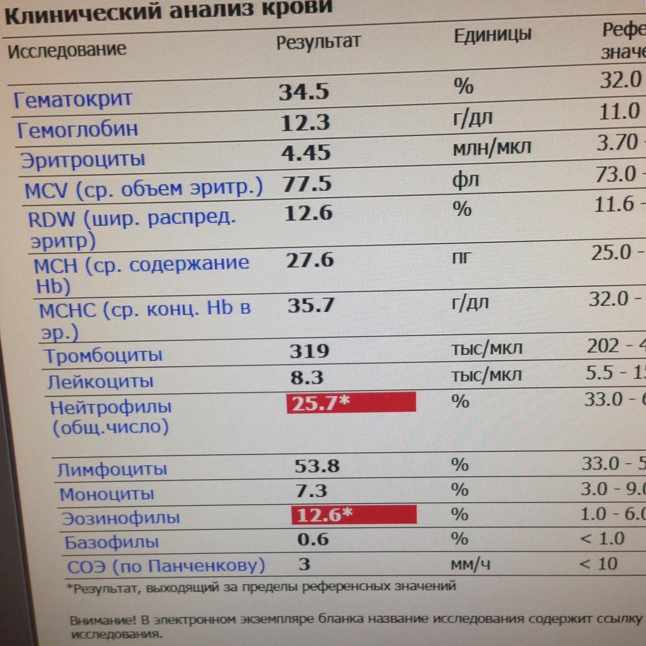 Анализ крови на иммуноглобулин е (ige) общий: что показывает повышенный или пониженный уровень антител в организме у взрослого