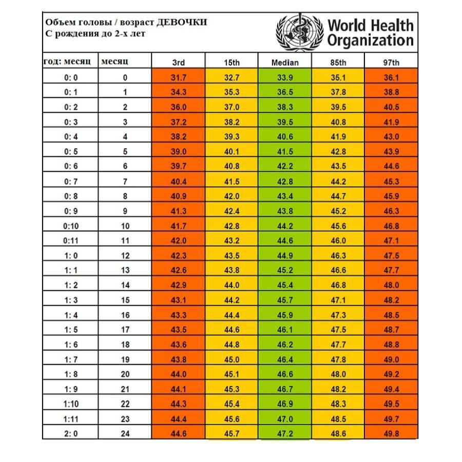 Таблица веса и роста для мальчиков по годам: калькулятор, нормы от 1 до 18 лет по воз | физическое развитие | vpolozhenii.com