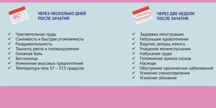 Через сколько дней можно узнать о беременности и по каким признакам? | признаки | vpolozhenii.com