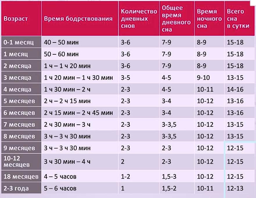 Сон и бодрствование грудничка по месяцам: фазы, таблица до года