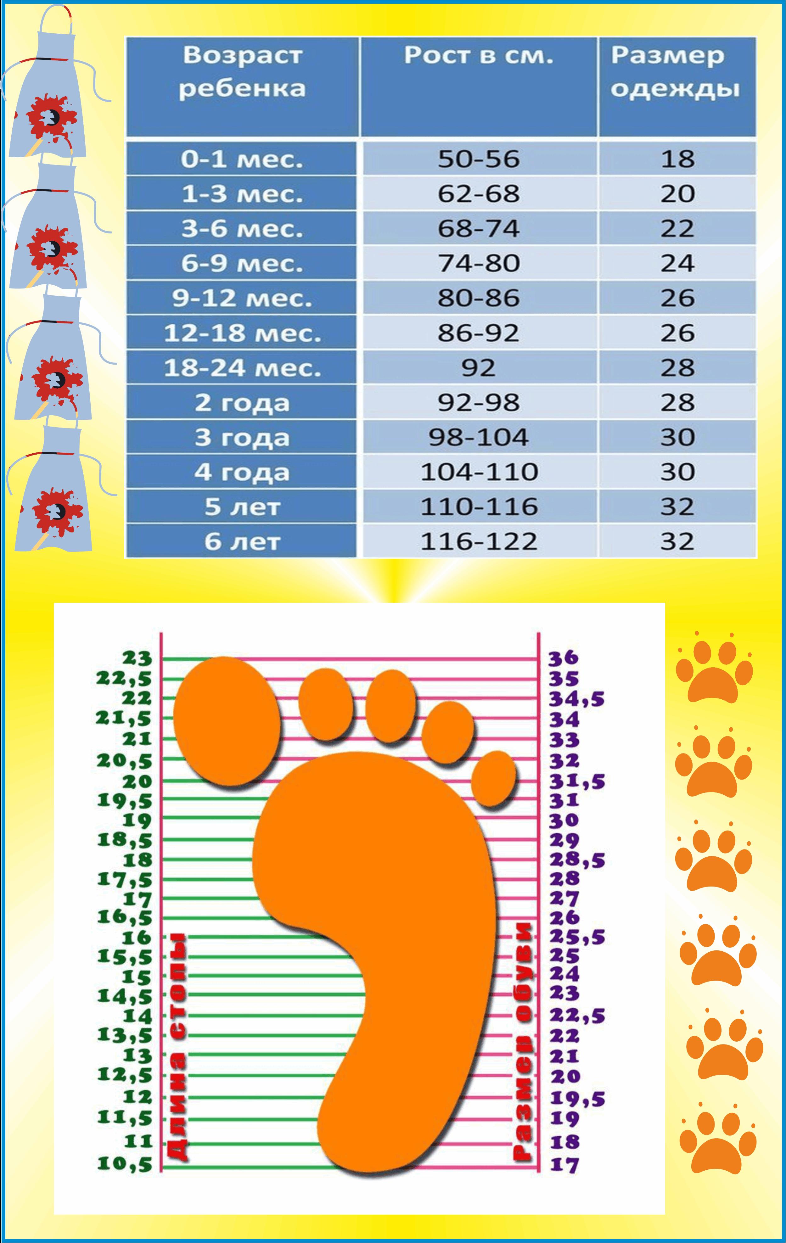 Размерная сетка детской обуви - таблицы соответствия длины стопы и возраста ребенка