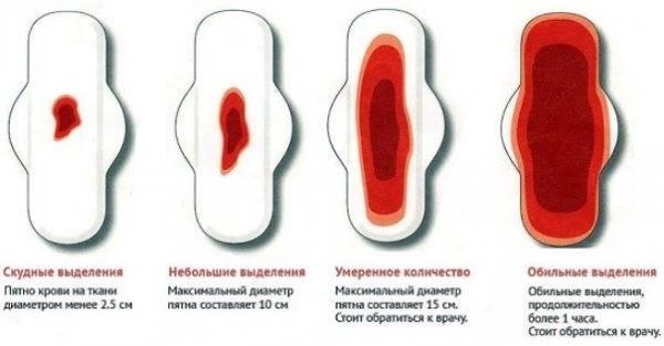 Задержка месячных при приеме противозачаточных таблеток: почему не началась менструация