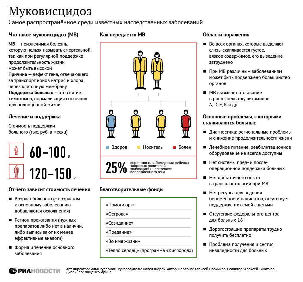Основные симптомы муковисцидоза у детей: как распознать и вылечить болезнь?