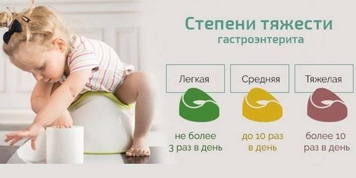 Гастроэнтерит у детей - что это такое: описание, симптомы и лечение