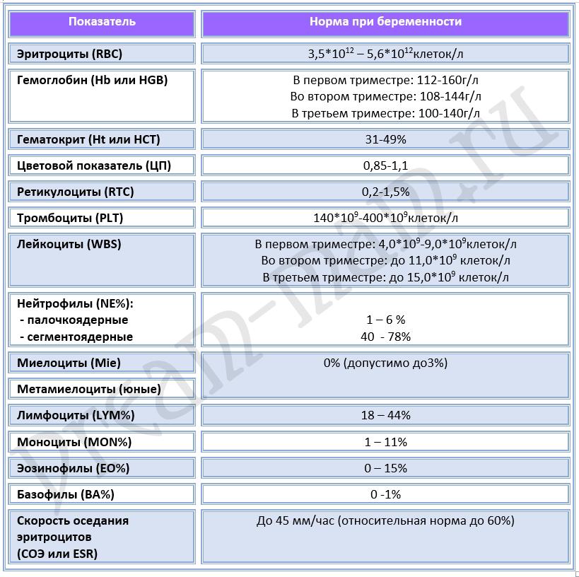 Гликозилированный гемоглобин при беременности: норма и отклонения