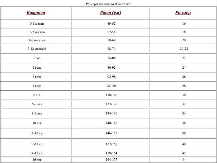 Размерная сетка детской одежды / таблица размеров /