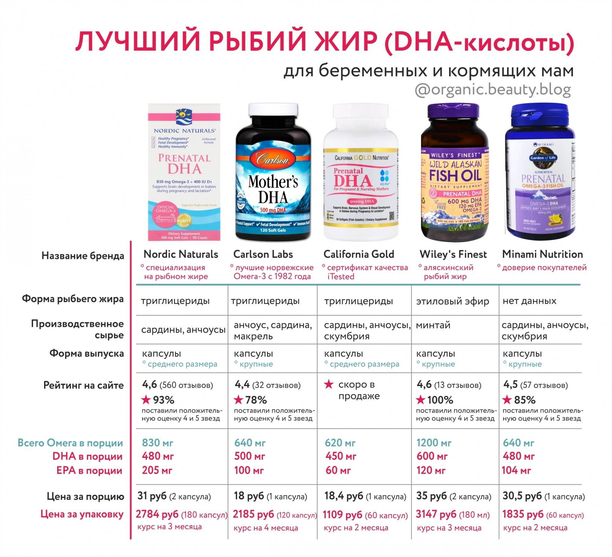 Омега-3 и рыбий жир при беременности в 1, 2 и 3 триместре