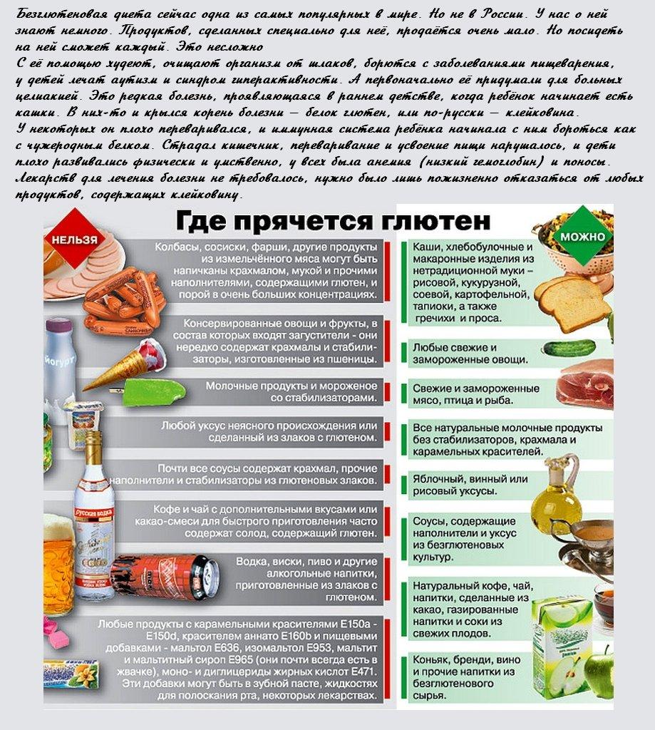 Меню безглютеновой диеты. продукты и меню диетического питания без глютена