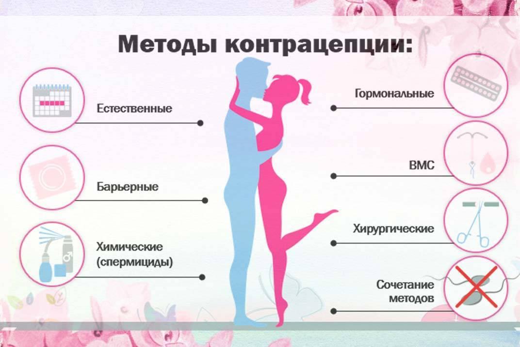 Спермициды: применение для контрацепции, механизм действия, виды