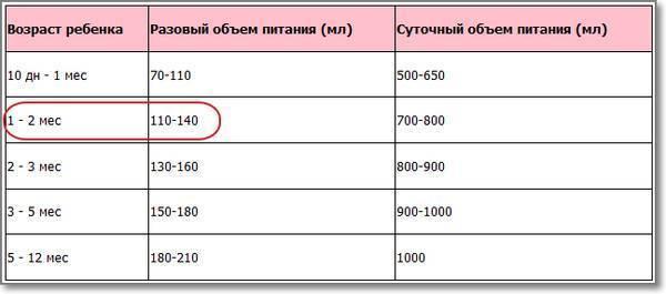 Сколько должен съедать новорожденный ребенок за одно кормление (грудного молока или смеси), таблица с нормами питания грудничков по месяцам и другие рекомендации