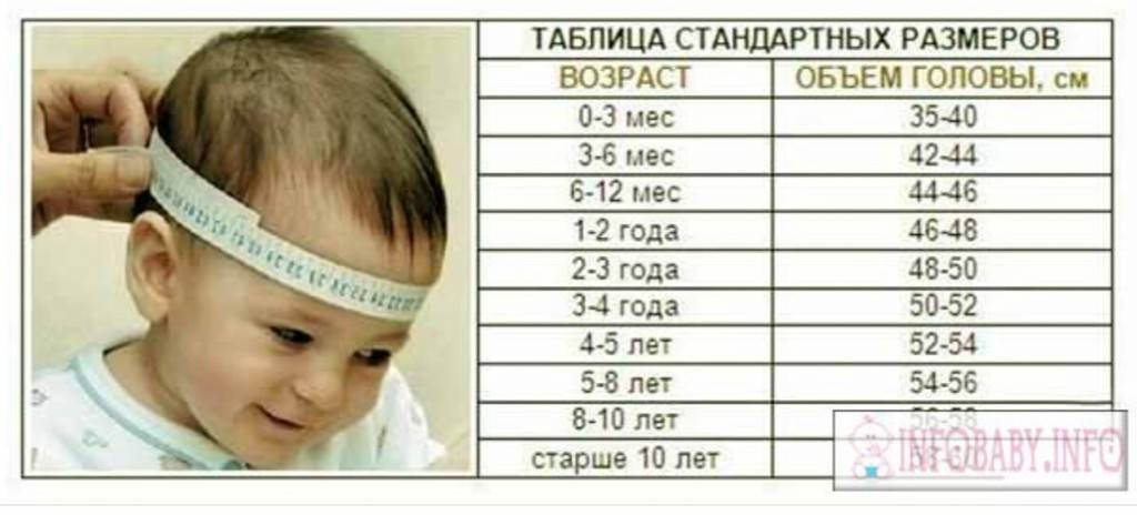 Окружность головы и груди ребенка: нормы воз