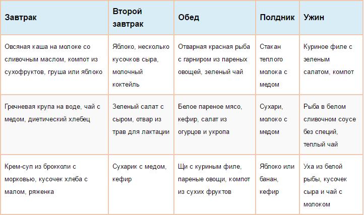 Питание при грудном вскармливании в первый месяц, таблица по месяцам, меню на каждый день, правильный рацион женщины после родов