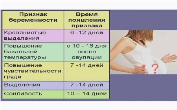 Через сколько дней после зачатия обычно начинает болеть грудь?